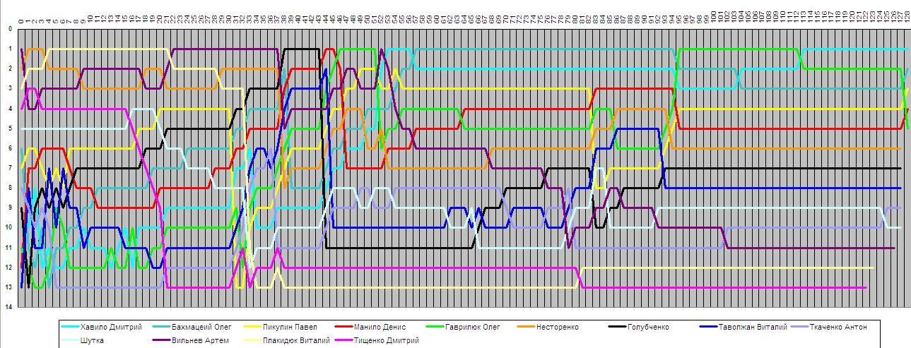 F1UP 1 этап - смена позиций в гонке